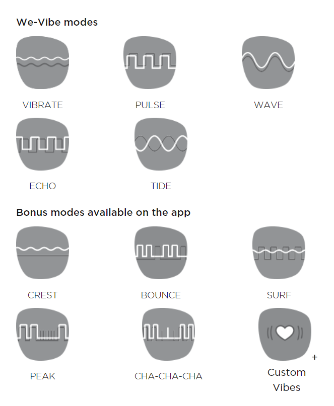 Sync Vibrating Panties Modes and Patterns